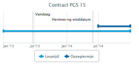 Contract looptijd