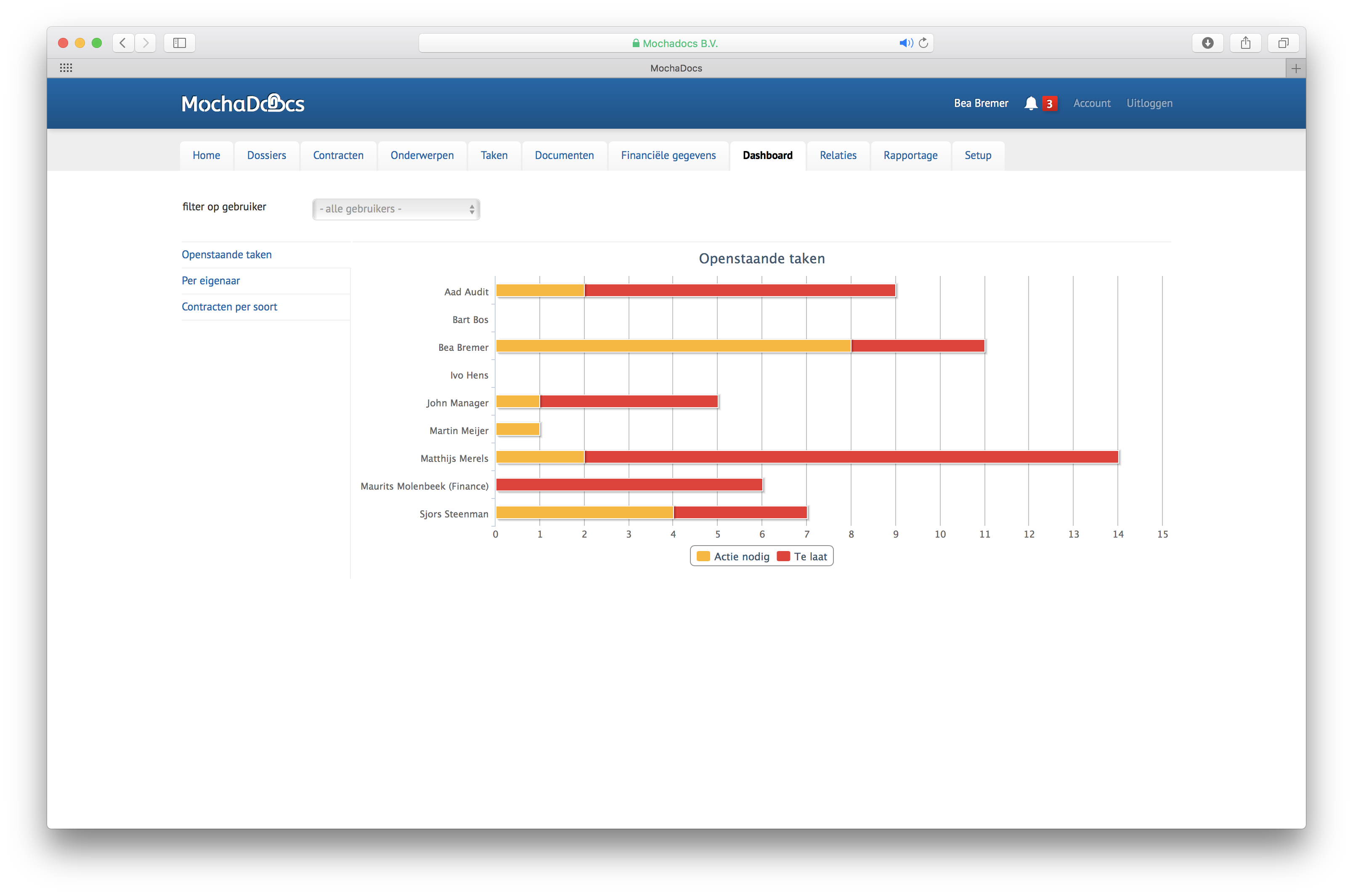 Contract management dashboards