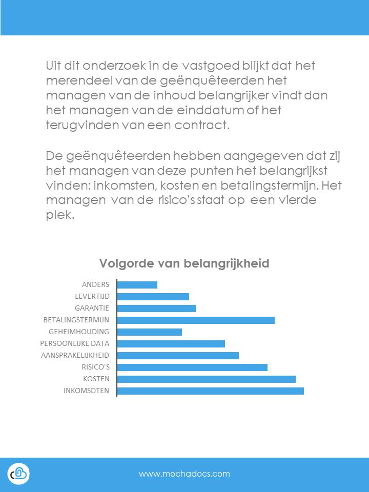 MochaDocs eBook - Analyse Rapport Vastgoed Contract Management